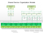 Shared Service Organization Models