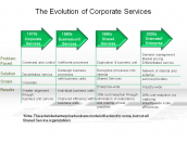 The Evolution of Corporate Services