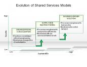 Evolution of Shared Services Models