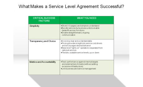 What Makes a Service Level Agreement Successful?