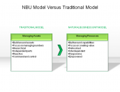 NBU Model Versus Traditional Model