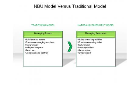 NBU Model Versus Traditional Model
