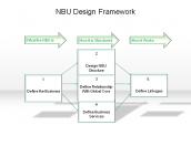 NBU Design Framework