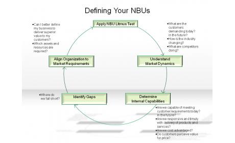Defining Your NBUs