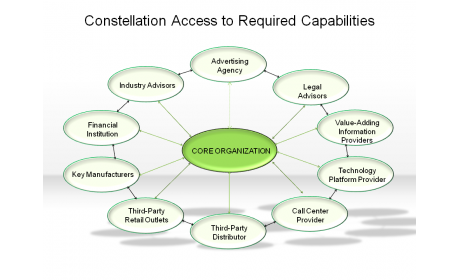 Constellation Access to Required Capabilities