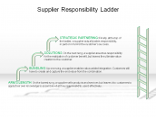 Supplier Responsibility Ladder