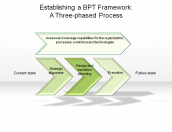 Establishing a BPT Framework: A Three-phased Process