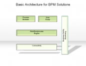 Basic Architecture for BPM Solutions