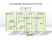 Link between Structure and Process