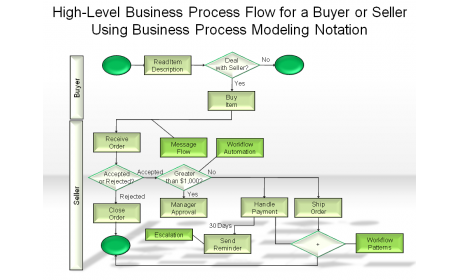 Using Business Process Modeling Notation