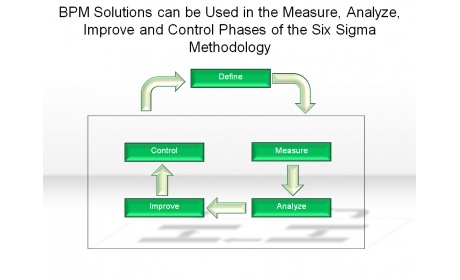 BPM Solutions can be Used in the Measure, Analyze, Improve and Control Phases