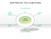 Build Networks, Not Conglomerates