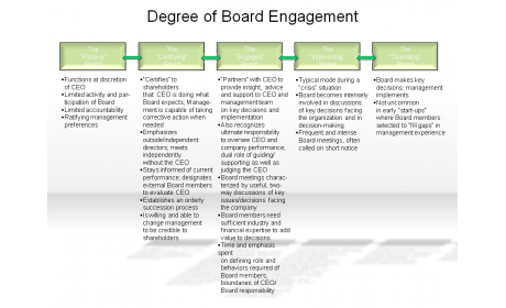 Degree of Board Engagement