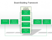 Board-Building Framework