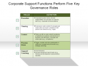 Corporate Support Functions Perform Five Key Governance Roles