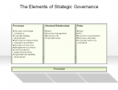 The Elements of Strategic Governance
