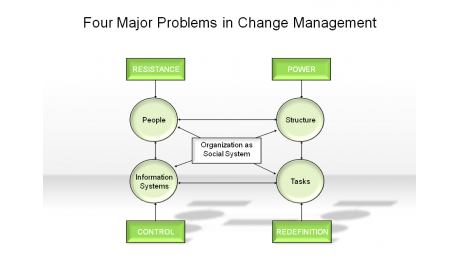 Four Major Problems in Change Management