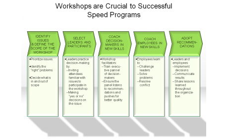 Workshops are Crucial to Successful Speed Programs
