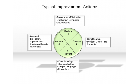 Typical Improvement Actions