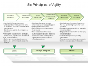 Six Principles of Agility