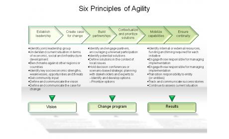 Six Principles of Agility