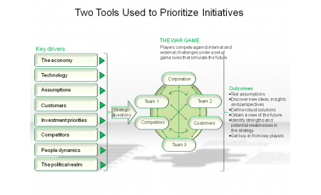 Two Tools Used to Prioritize Initiatives