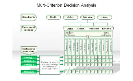 Multi-Criterion Decision Analysis