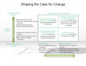 Shaping the Case for Change