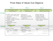 Three Steps of Values Due Diligence