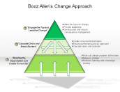 Booz Allen's Change Approach