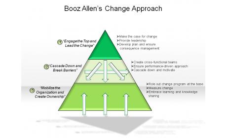 Booz Allen's Change Approach