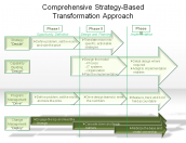 Comprehensive Strategy-Based Transformation Approach