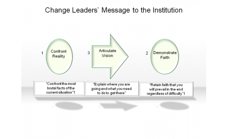 Change Leaders' Message to the Institution