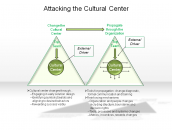 Attacking the Cultural Center