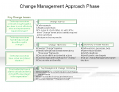 Change Management Approach Phase