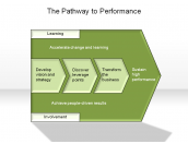 The Pathway to Performance