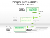 Increasing the Organization's Capacity to Improve