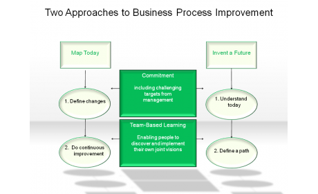 Two Approaches to Business Process Improvement