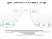 Typical Distribution of Responses to Change