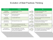 Evolution of Best Practices Thinking