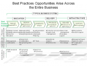 Best Practices Opportunities Arise Across the Entire Business