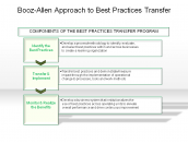 Booz-Allen Approach to Best Practices Transfer