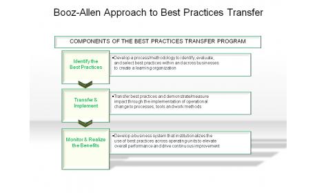 Booz-Allen Approach to Best Practices Transfer