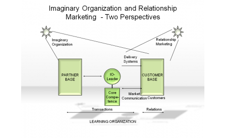 Imaginary Organization and Relationship Marketing - Two Perspectives