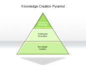 Knowledge Creation Pyramid