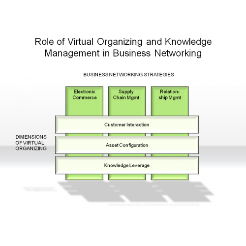 the role of a manager in business organizations Role of management information system the role of the mis in an organization can be compared to the role of heart in the body role impact and importance of mis.