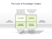 The Cycle of Knowledge Creation