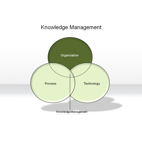 knowledge management and path dependancy A winning knowledge management program increases staff productivity, product and service quality, and deliverable consistency by capitalizing on intellectual and knowledge-based assets many organizations leap into a knowledge management solution (eg document management, data mining, blogging, and.