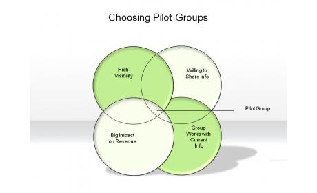 Choosing Pilot Groups