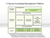 A Typical Knowledge-Management Platform
